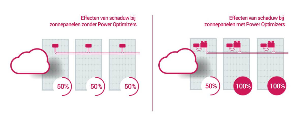 Effect van Power Energizers van Energiewacht West Solar